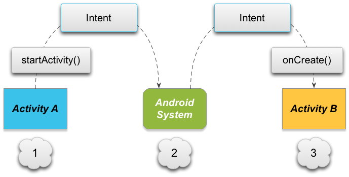 Android Intent Implizit