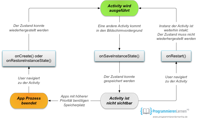 android save state activity