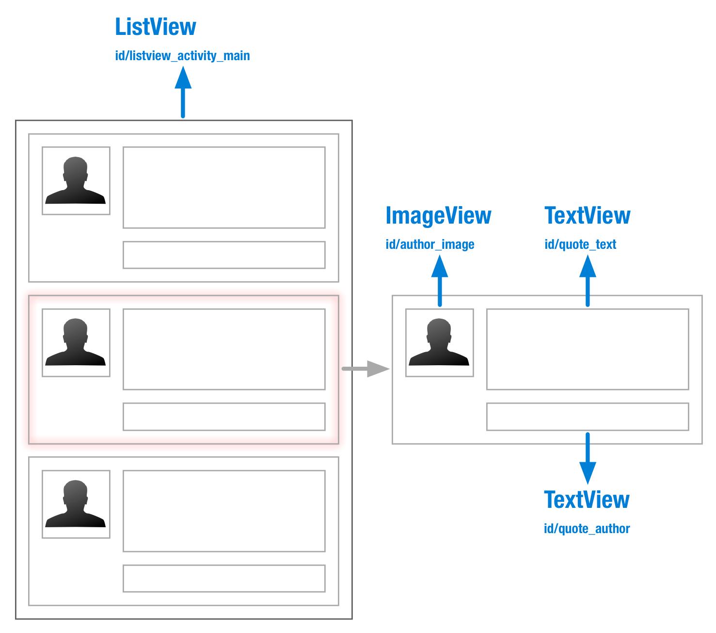 listview_layout
